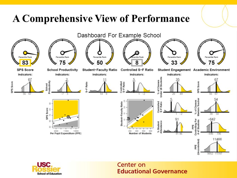 A Comprehensive View of Performance Dashboard For Example School