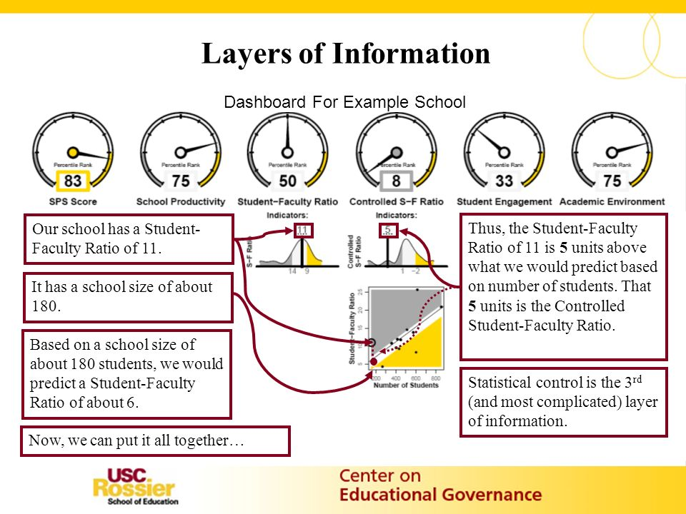 Layers of Information Our school has a Student- Faculty Ratio of 11.