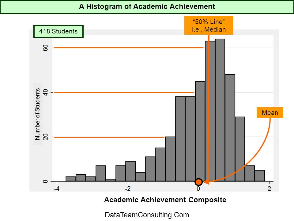 418 Students 50% Line i.e., Median Mean Number of Students Academic Achievement Composite A Histogram of Academic Achievement DataTeamConsulting.Com