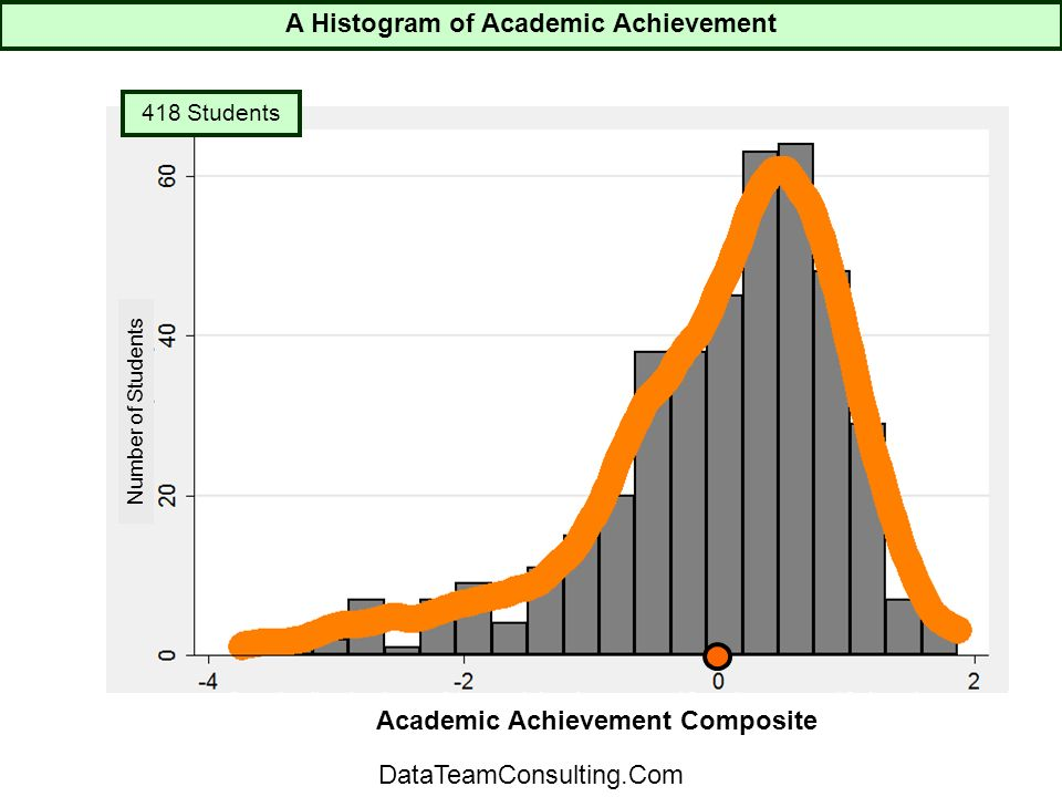 418 Students Number of Students Academic Achievement Composite A Histogram of Academic Achievement DataTeamConsulting.Com