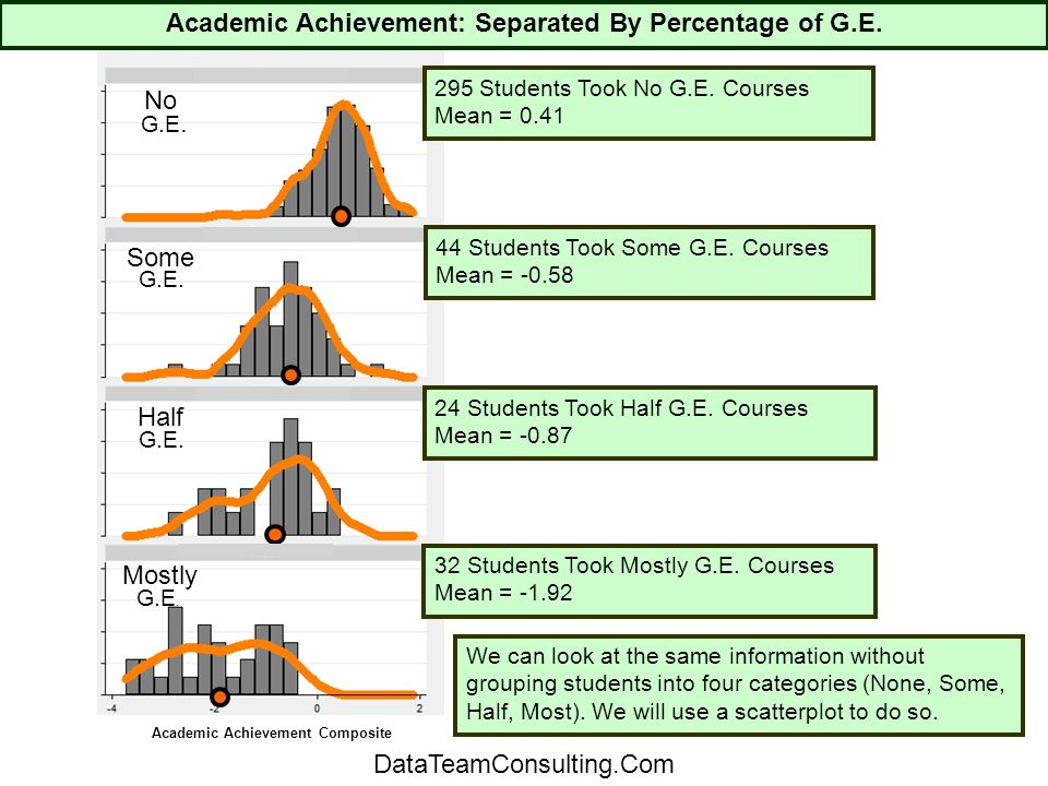 295 Students Took No G.E. Courses Mean = 0.41 44 Students Took Some G.E.