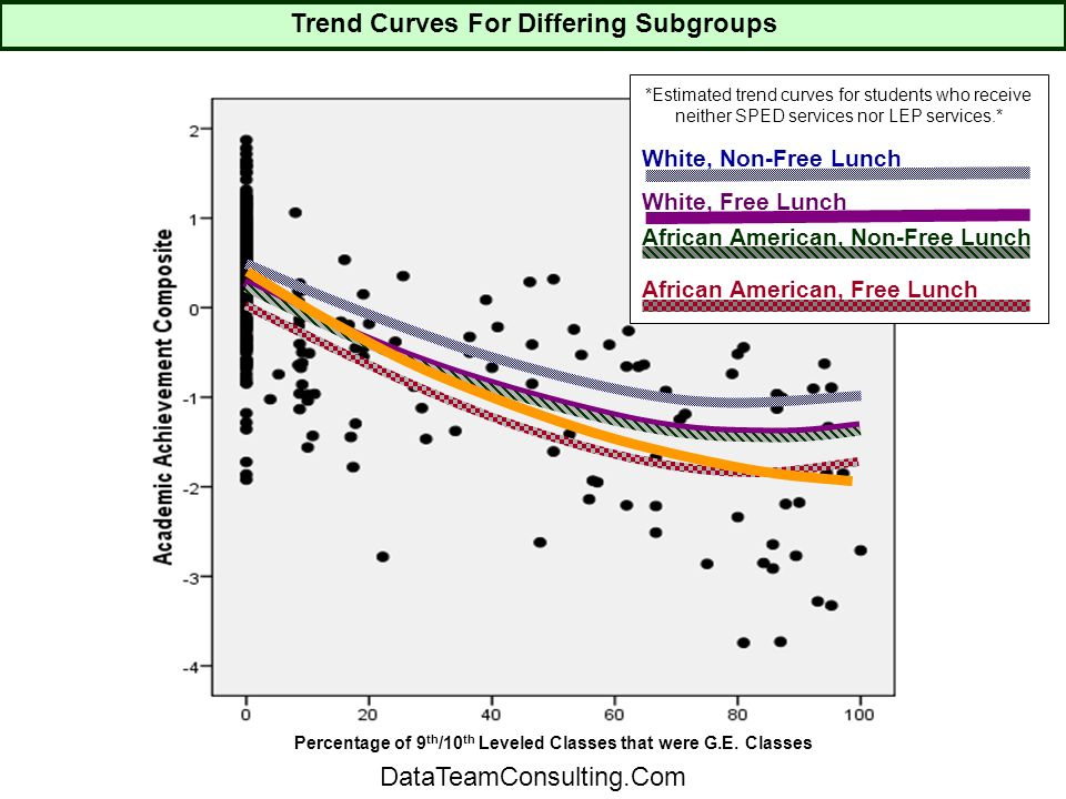 White, Non-Free Lunch White, Free Lunch African American, Non-Free Lunch African American, Free Lunch *Estimated trend curves for students who receive neither SPED services nor LEP services.* Percentage of 9 th /10 th Leveled Classes that were G.E.