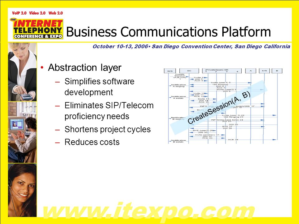 www.itexpo.com October 10-13, 2006 San Diego Convention Center, San Diego California Business Communications Platform Abstraction layer –Simplifies software development –Eliminates SIP/Telecom proficiency needs –Shortens project cycles –Reduces costs CreateSession(A, B)