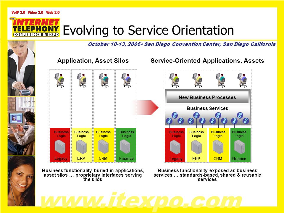 www.itexpo.com October 10-13, 2006 San Diego Convention Center, San Diego California Evolving to Service Orientation Business Logic LegacyERPCRMFinance Business Logic New Business Processes Business Logic LegacyERPCRMFinance Business Logic Business Services Business functionality buried in applications, asset silos … proprietary interfaces serving the silos Business functionality exposed as business services … standards-based, shared & reusable services Application, Asset Silos Service-Oriented Applications, Assets
