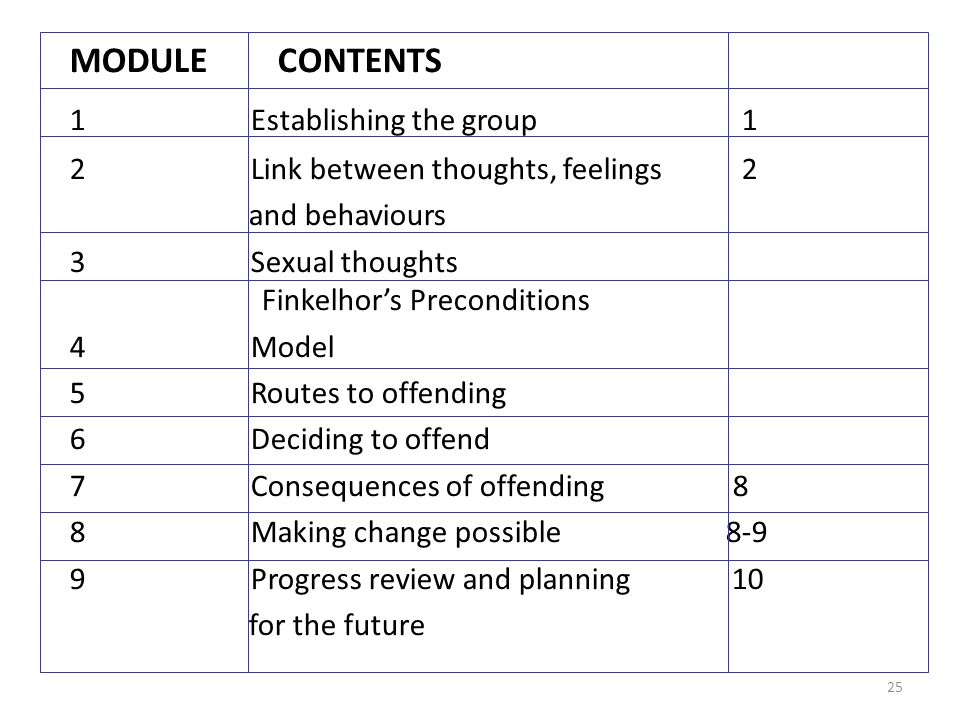 MODULE CONTENTS 1 Establishing the group 1 2 Link between thoughts, feelings 2 and behaviours 3 Sexual thoughts Finkelhors Preconditions 4 Model 5 Routes to offending 6 Deciding to offend 7 Consequences of offending 8 8 Making change possible Progress review and planning 10 for the future 25