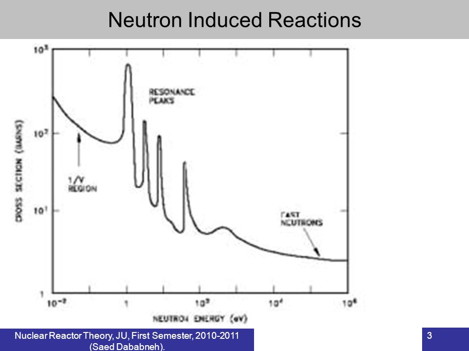 Nuclear Reactor Theory, JU, First Semester, 2010-2011 (Saed Dababneh). 3 Neutron Induced Reactions