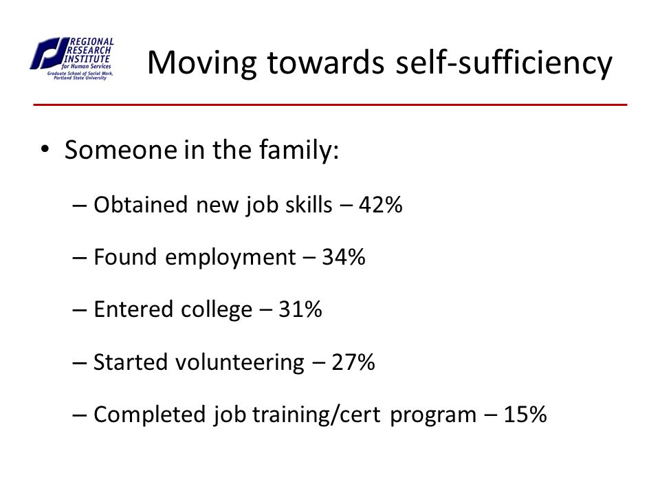Moving towards self-sufficiency Someone in the family: – Obtained new job skills – 42% – Found employment – 34% – Entered college – 31% – Started volunteering – 27% – Completed job training/cert program – 15%