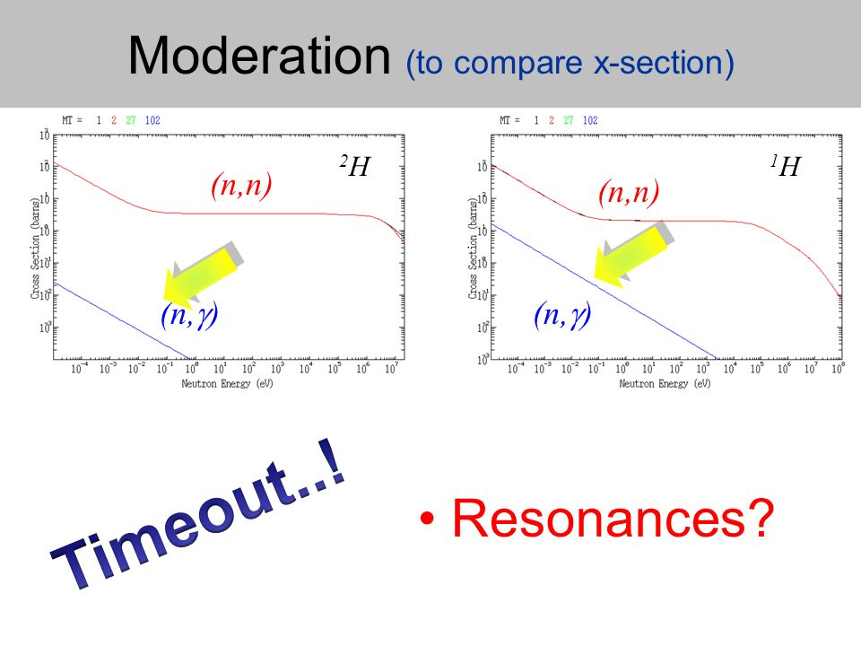 Moderation (to compare x-section) 1H1H (n, ) (n,n) 2H2H Resonances
