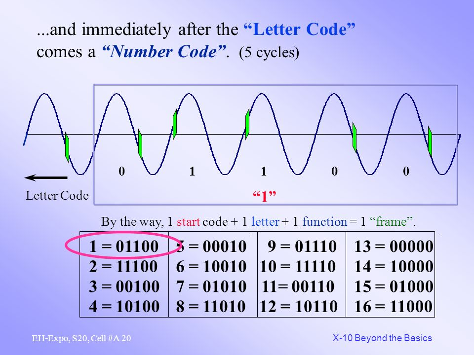 19 X-10 Beyond the Basics EH-Expo, S20, Cell #A Immediately after a Start Code, a Letter Code is sent.