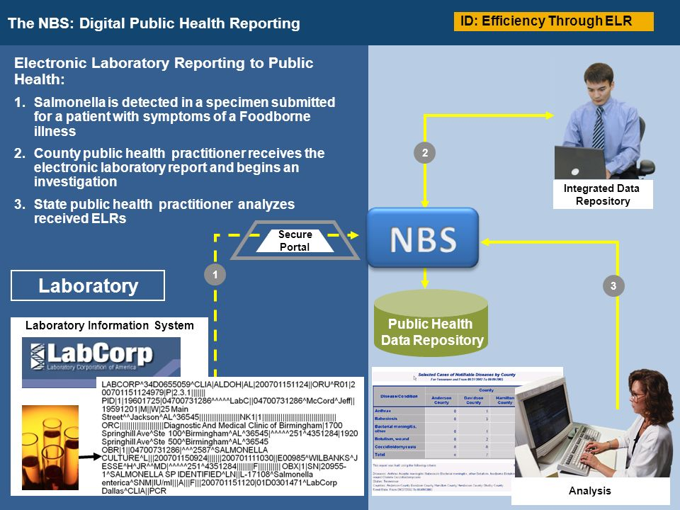 The NBS: Digital Public Health Reporting NBS > Point of Care Reporting to Public Health Public Health Data Repository Integrated Data Repository Electronic Laboratory Reporting to Public Health: 1.Salmonella is detected in a specimen submitted for a patient with symptoms of a Foodborne illness 2.County public health practitioner receives the electronic laboratory report and begins an investigation 3.State public health practitioner analyzes received ELRs NEDSS Base System Laboratory Secure Portal Laboratory Information System Analysis ID: Efficiency Through ELR