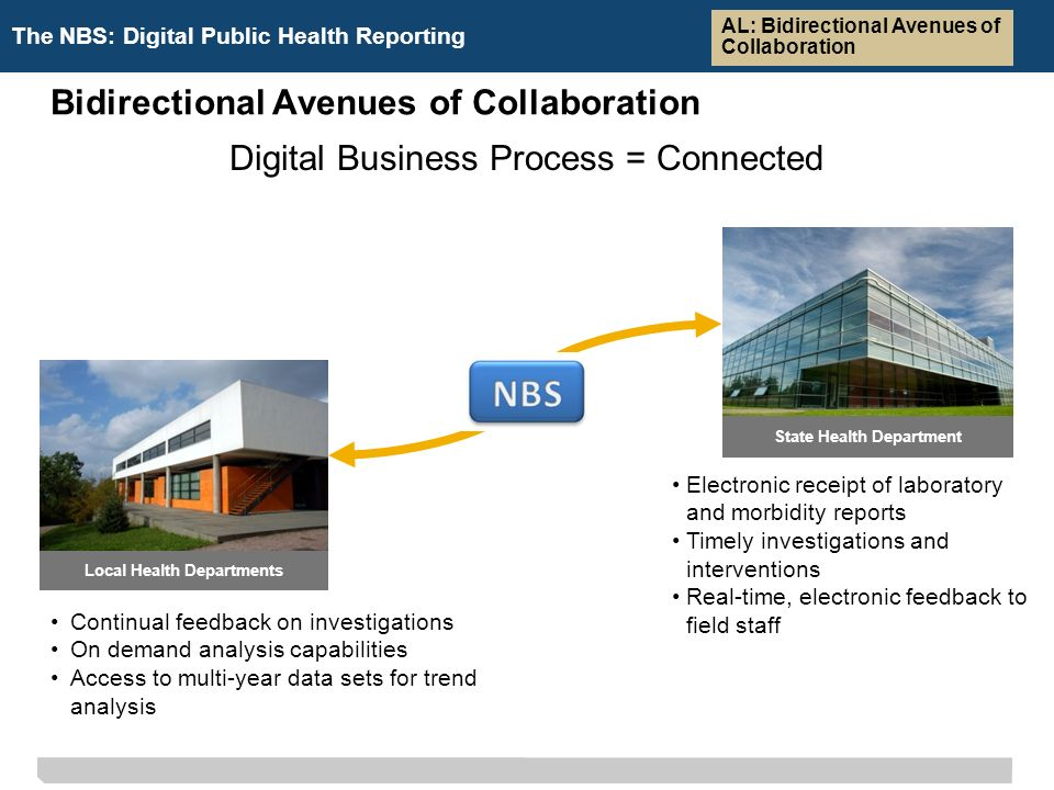 The NBS: Digital Public Health Reporting Bidirectional Avenues of Collaboration Electronic receipt of laboratory and morbidity reports Timely investigations and interventions Real-time, electronic feedback to field staff Continual feedback on investigations On demand analysis capabilities Access to multi-year data sets for trend analysis Digital Business Process = Connected Local Health Departments State Health Department AL: Bidirectional Avenues of Collaboration