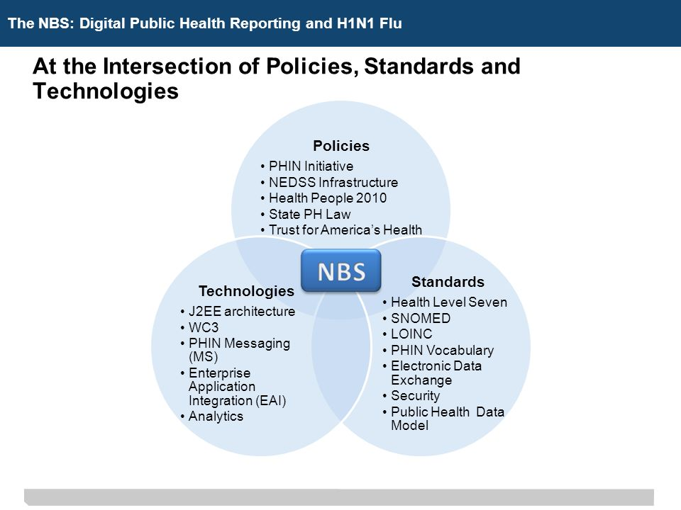 The NBS: Digital Public Health ReportingThe NBS: Digital Public Health Reporting and H1N1 Flu At the Intersection of Policies, Standards and Technologies Policies PHIN Initiative NEDSS Infrastructure Health People 2010 State PH Law Trust for Americas Health Standards Health Level Seven SNOMED LOINC PHIN Vocabulary Electronic Data Exchange Security Public Health Data Model Technologies J2EE architecture WC3 PHIN Messaging (MS) Enterprise Application Integration (EAI) Analytics
