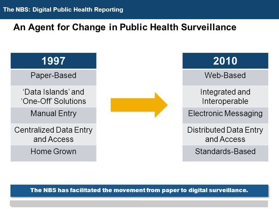 The NBS: Digital Public Health Reporting An Agent for Change in Public Health Surveillance Paper-BasedWeb-Based Data Islands and One-Off Solutions Integrated and Interoperable Manual EntryElectronic Messaging Centralized Data Entry and Access Distributed Data Entry and Access Home GrownStandards-Based The NBS has facilitated the movement from paper to digital surveillance.