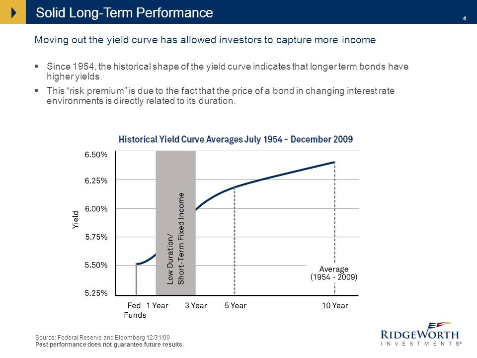 4 Moving out the yield curve has allowed investors to capture more income Since 1954, the historical shape of the yield curve indicates that longer term bonds have higher yields.