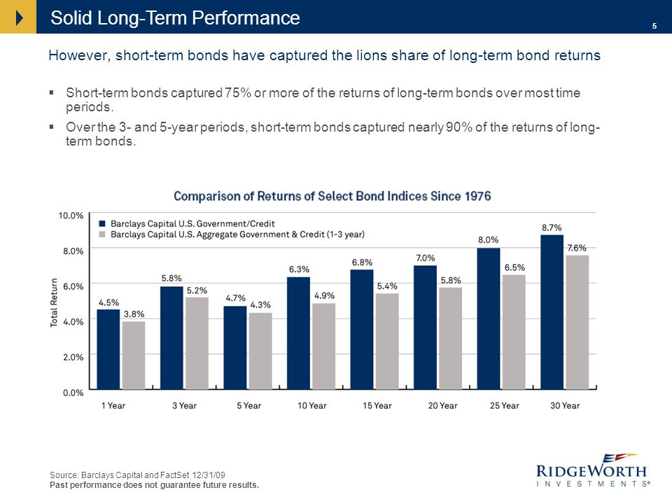 5 However, short-term bonds have captured the lions share of long-term bond returns Short-term bonds captured 75% or more of the returns of long-term bonds over most time periods.
