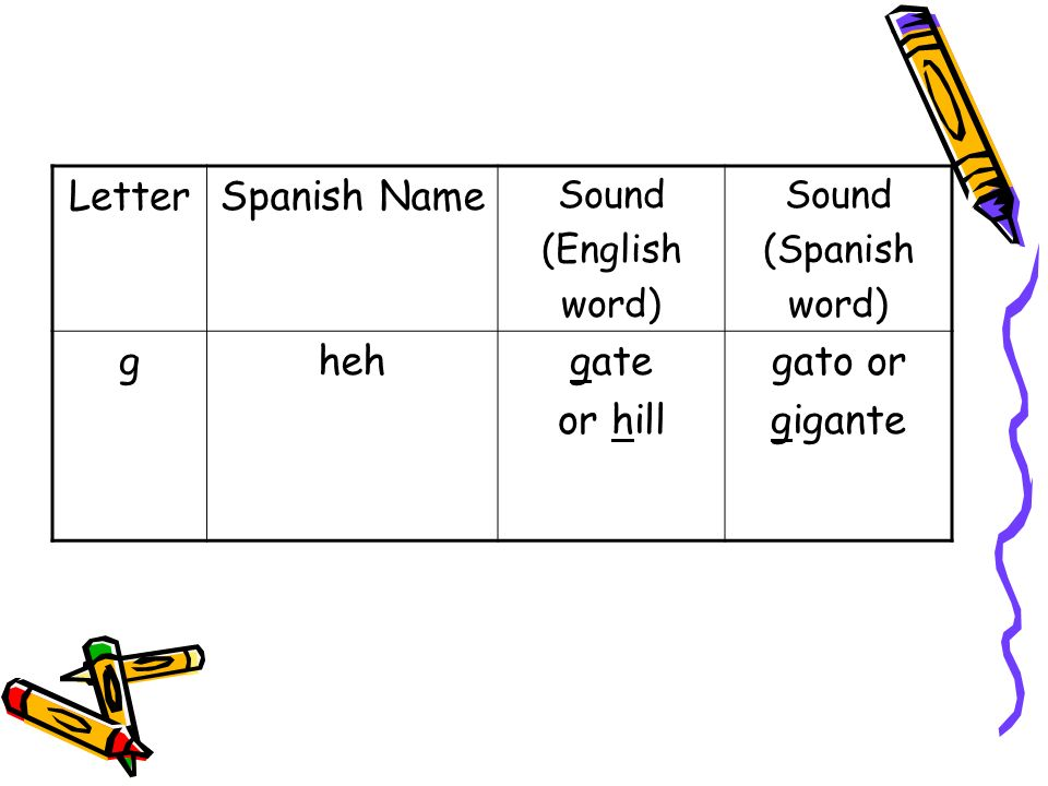 LetterSpanish Name Sound (English word) Sound (Spanish word) ghehgate or hill gato or gigante