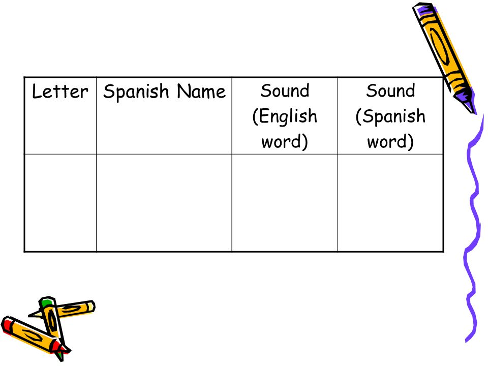 LetterSpanish Name Sound (English word) Sound (Spanish word)