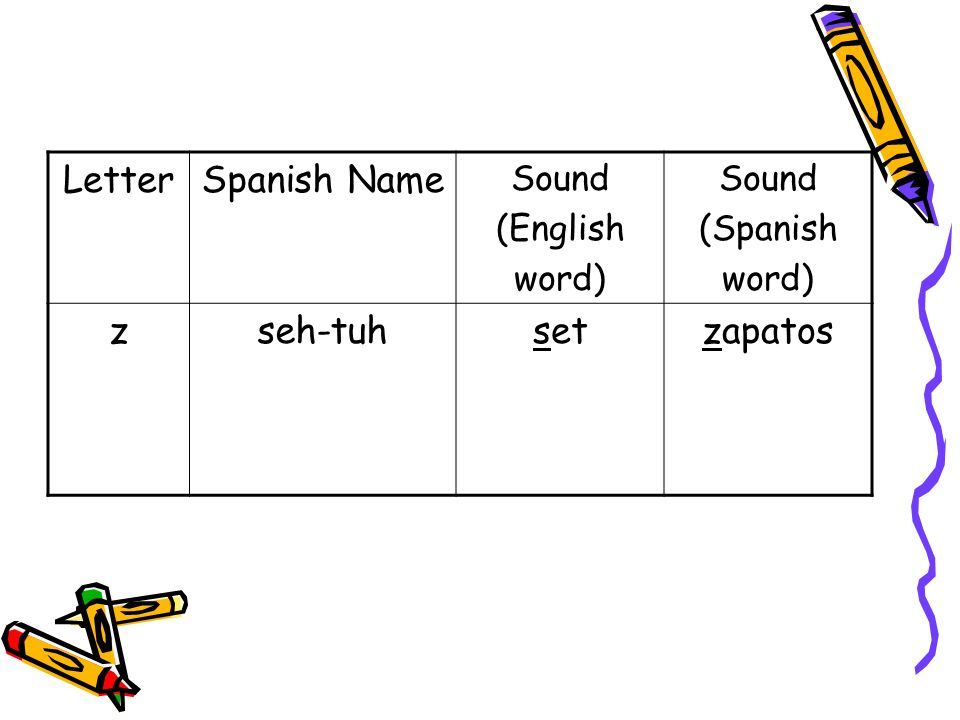 LetterSpanish Name Sound (English word) Sound (Spanish word) zseh-tuhsetzapatos