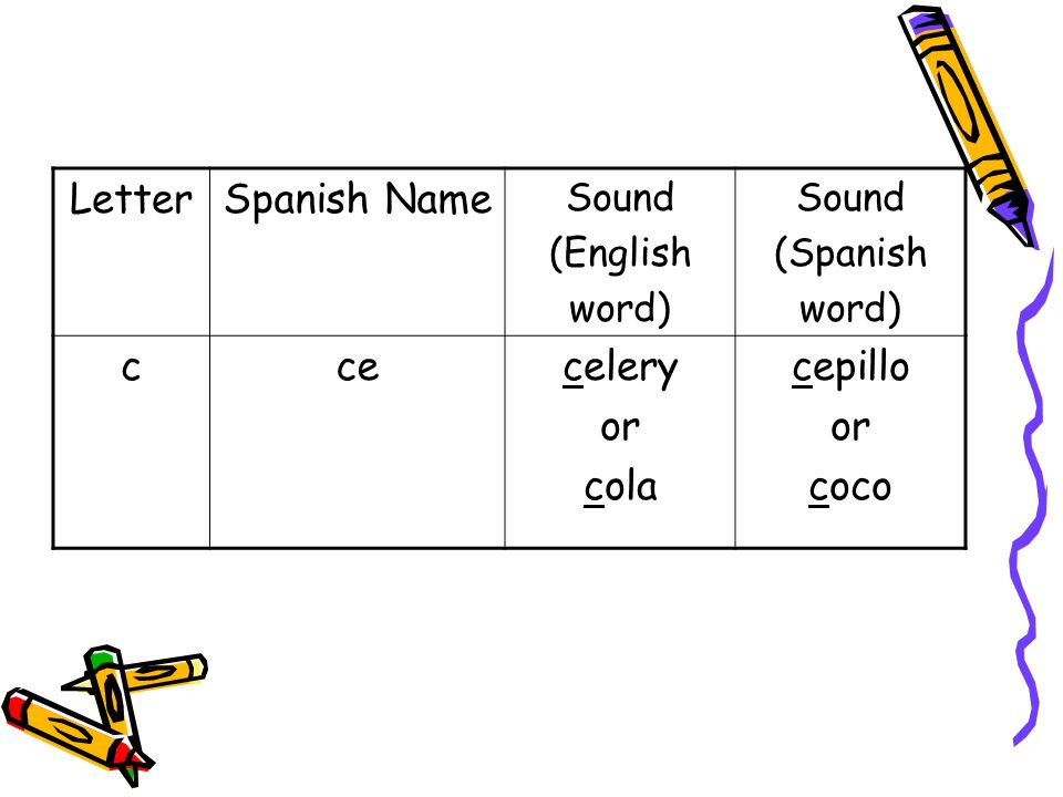 LetterSpanish Name Sound (English word) Sound (Spanish word) ccecelery or cola cepillo or coco