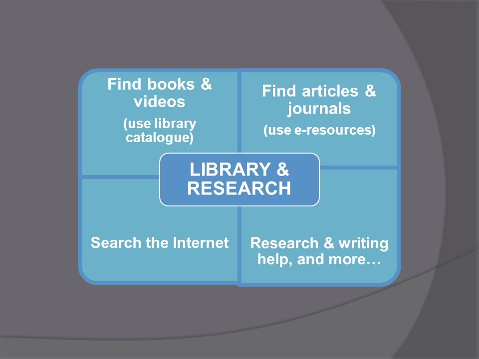 Find books & videos (use library catalogue) Find articles & journals (use e-resources) Search the Internet Research & writing help, and more… LIBRARY & RESEARCH
