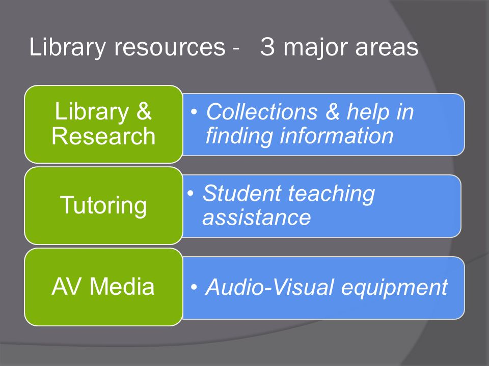 Library resources - 3 major areas Collections & help in finding information Library & Research Student teaching assistance Tutoring Audio-Visual equipment AV Media