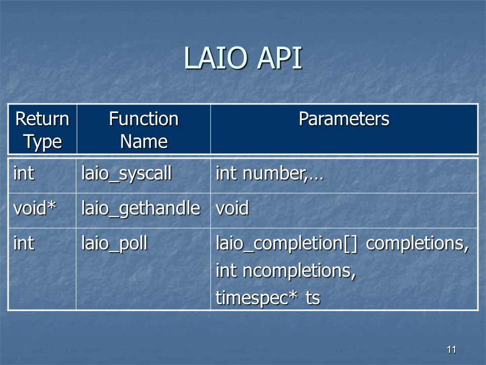 11 LAIO API Return Type Function Name Parameters intlaio_syscall int number,… void*laio_gethandlevoid intlaio_poll laio_completion[] completions, int ncompletions, timespec* ts
