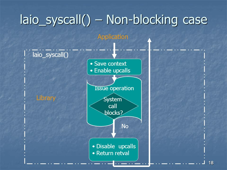 18 laio_syscall() – Non-blocking case Issue operation Save context Enable upcalls System call blocks.