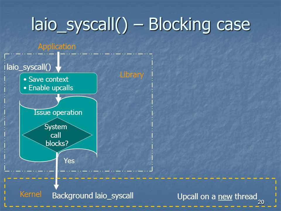 20 laio_syscall() – Blocking case Issue operation Save context Enable upcalls System call blocks.