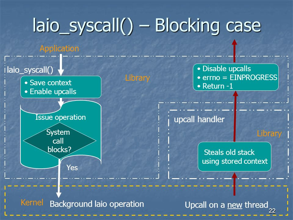 22 laio_syscall() – Blocking case Issue operation Save context Enable upcalls System call blocks.