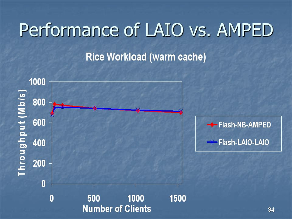 34 Performance of LAIO vs. AMPED