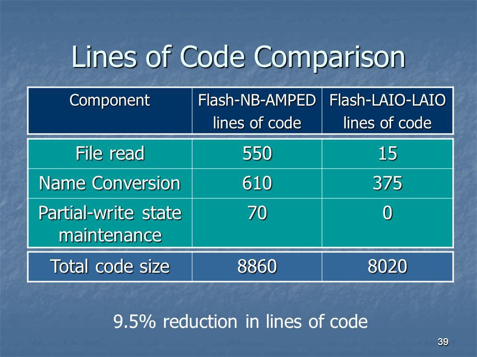 39 Lines of Code Comparison Total code size 88608020 File read 55015 Name Conversion 610375 Partial-write state maintenance 700 ComponentFlash-NB-AMPED lines of code Flash-LAIO-LAIO 9.5% reduction in lines of code
