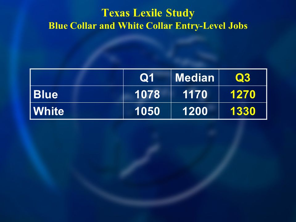 Texas Lexile Study Blue Collar and White Collar Entry-Level Jobs Q1MedianQ3 Blue White