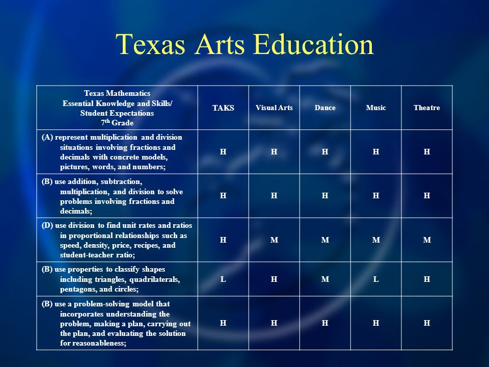 Texas Arts Education Texas Mathematics Essential Knowledge and Skills/ Student Expectations 7 th Grade TAKS Visual ArtsDanceMusicTheatre (A) represent multiplication and division situations involving fractions and decimals with concrete models, pictures, words, and numbers; HHHHH (B) use addition, subtraction, multiplication, and division to solve problems involving fractions and decimals; HHHHH (D) use division to find unit rates and ratios in proportional relationships such as speed, density, price, recipes, and student-teacher ratio; HMMMM (B) use properties to classify shapes including triangles, quadrilaterals, pentagons, and circles; LHMLH (B) use a problem-solving model that incorporates understanding the problem, making a plan, carrying out the plan, and evaluating the solution for reasonableness; HHHHH
