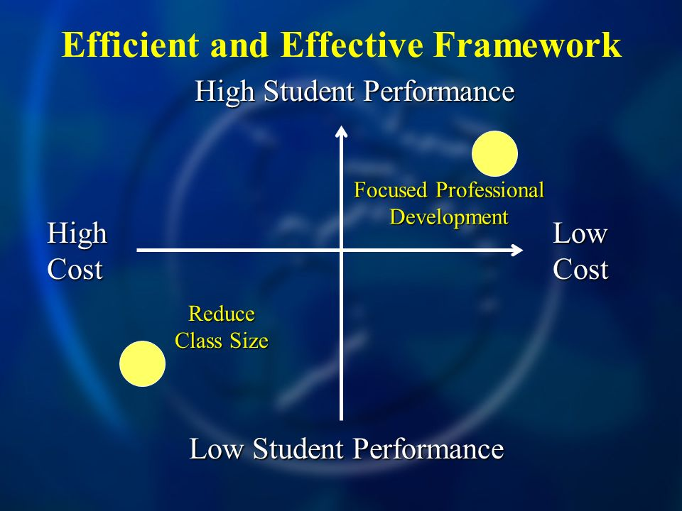 Efficient and Effective Framework High Cost Low Cost High Student Performance Low Student Performance Focused Professional Development Reduce Class Size