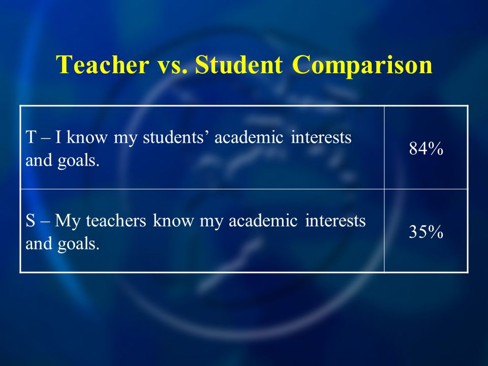 Teacher vs. Student Comparison T – I know my students academic interests and goals.