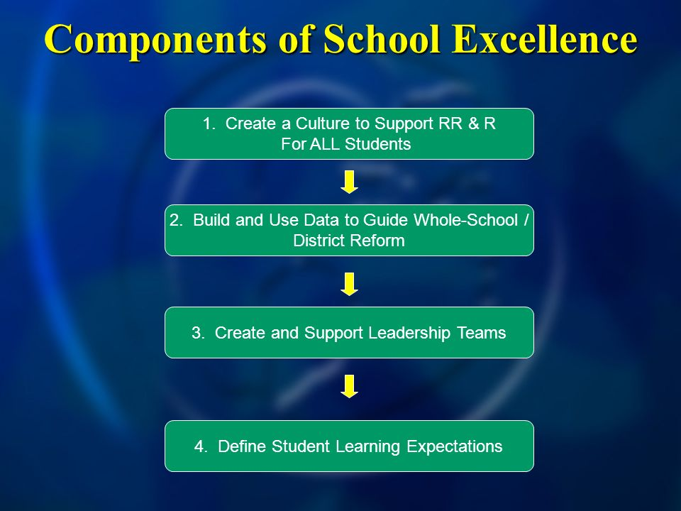 Components of School Excellence 1. Create a Culture to Support RR & R For ALL Students 2.