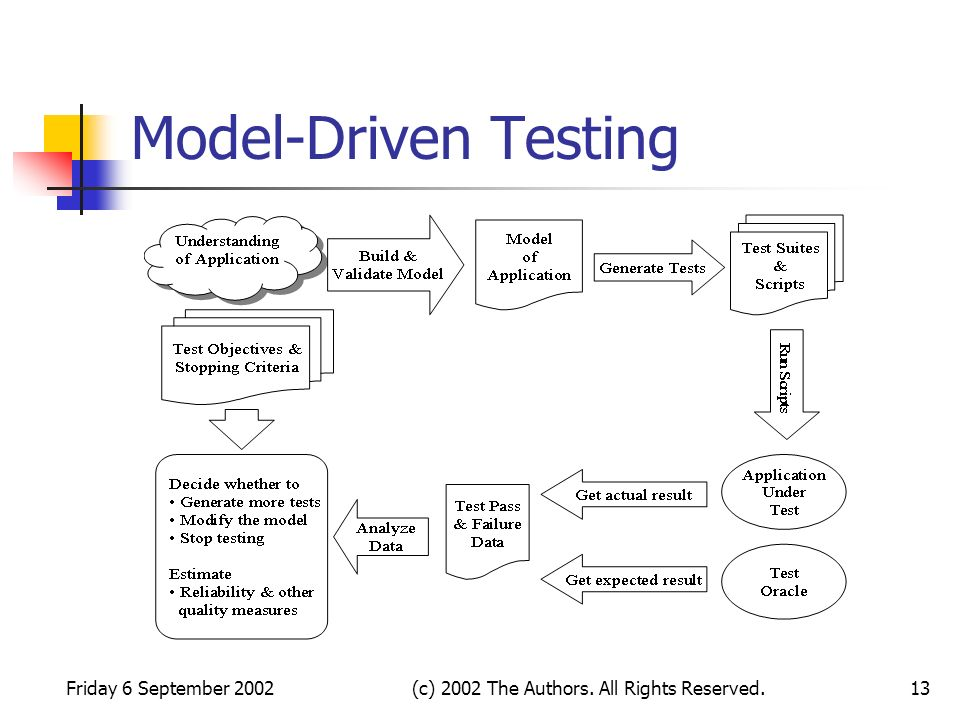 Friday 6 September 2002(c) 2002 The Authors. All Rights Reserved.13 Model-Driven Testing