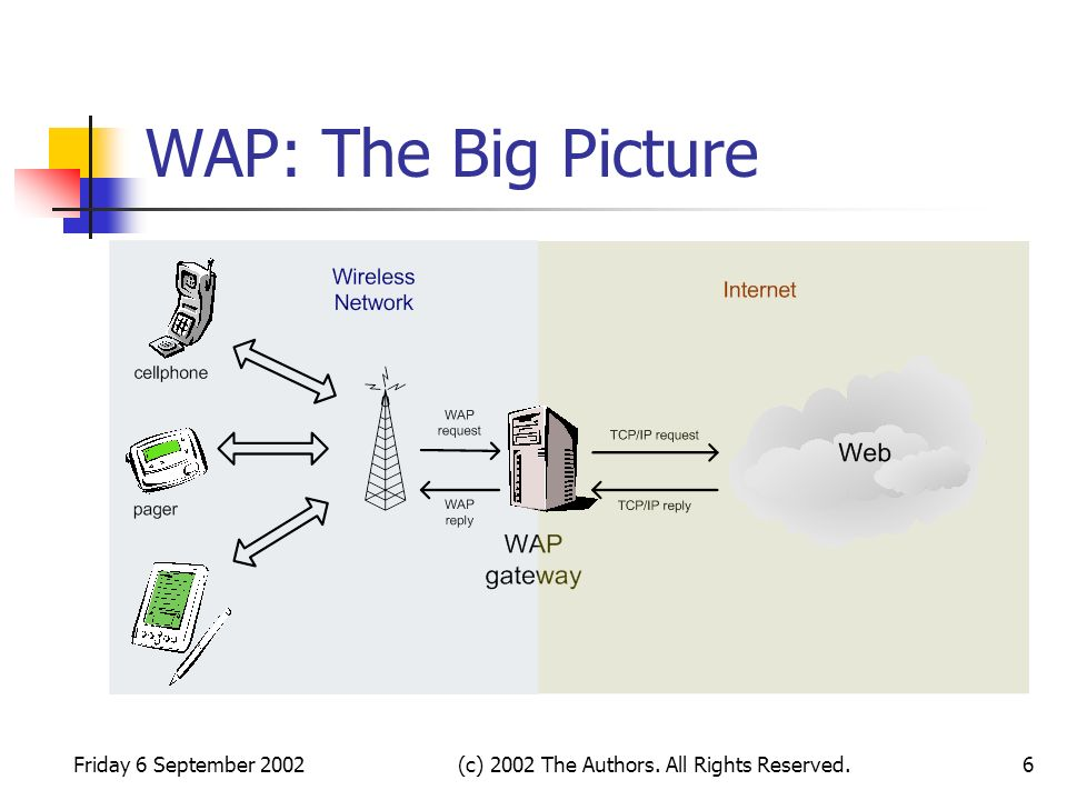 Friday 6 September 2002(c) 2002 The Authors. All Rights Reserved.6 WAP: The Big Picture