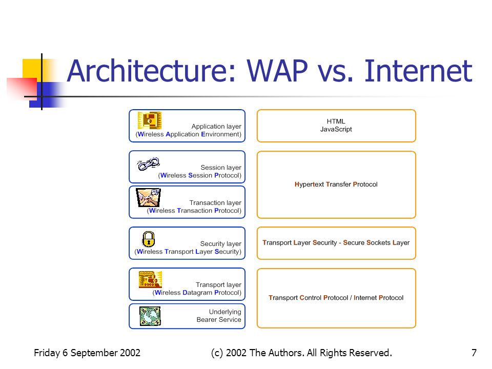 Friday 6 September 2002(c) 2002 The Authors. All Rights Reserved.7 Architecture: WAP vs. Internet