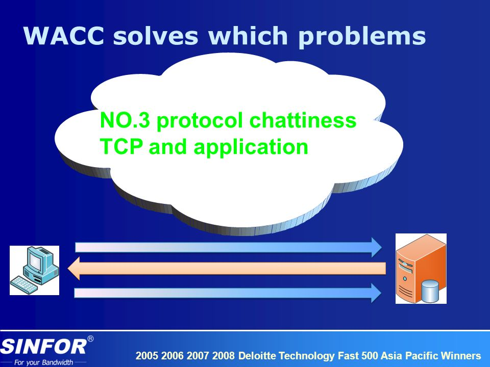 Deloitte Technology Fast 500 Asia Pacific Winners NO.3 protocol chattiness TCP and application WACC solves which problems