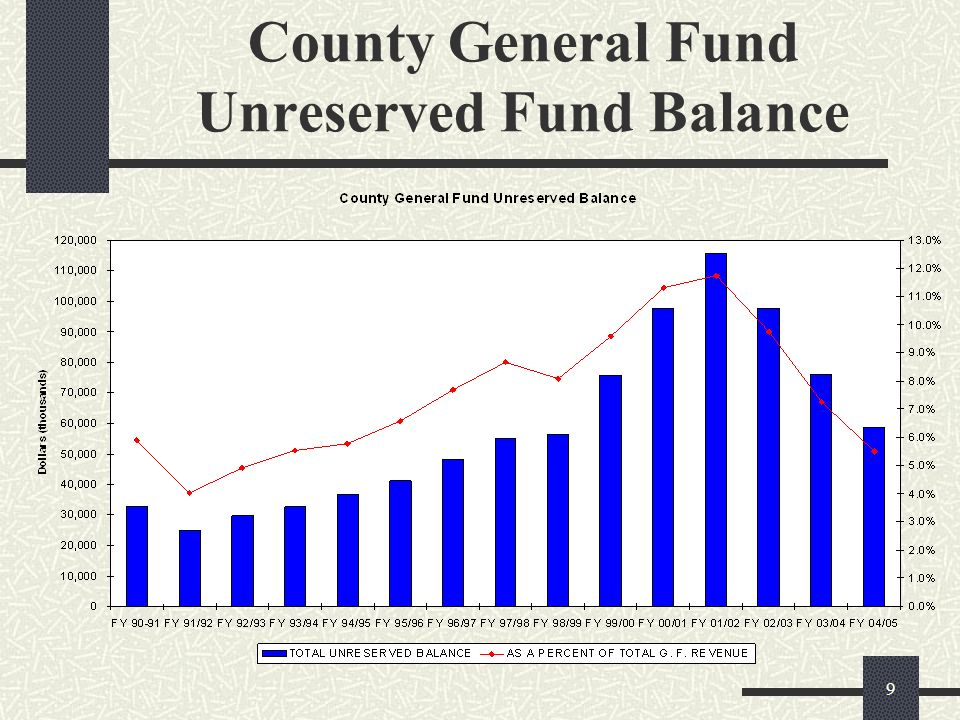 9 County General Fund Unreserved Fund Balance