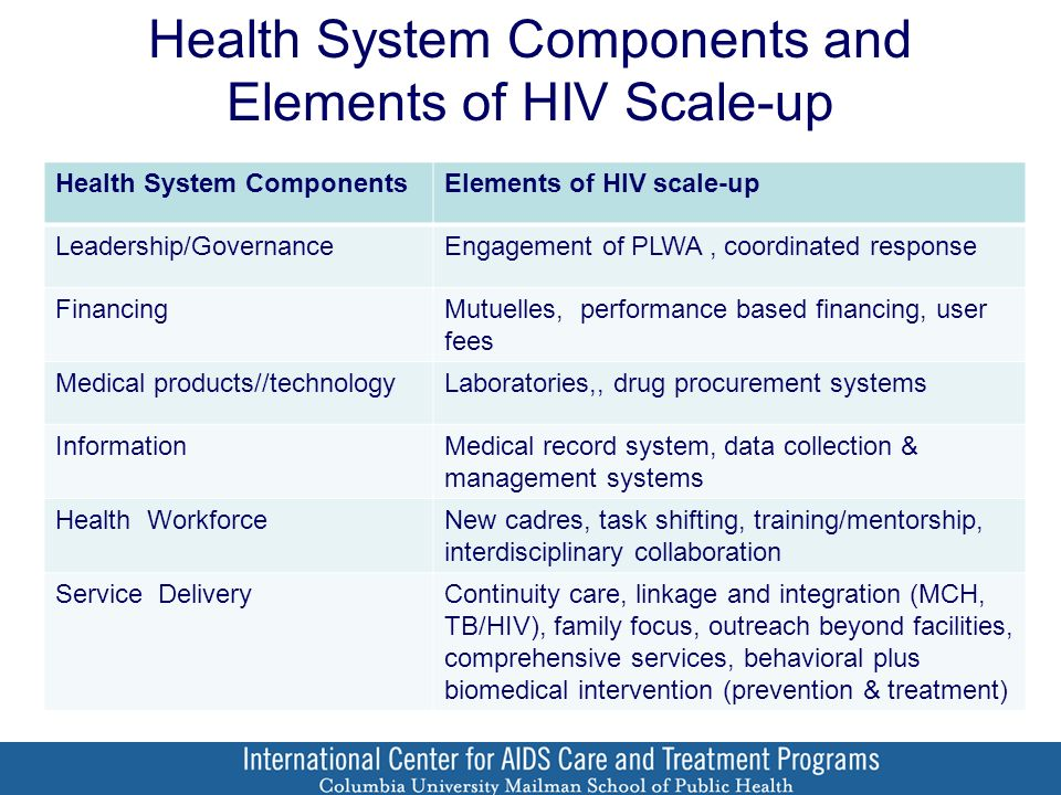 Health System Components and Elements of HIV Scale-up Health System ComponentsElements of HIV scale-up Leadership/GovernanceEngagement of PLWA, coordinated response FinancingMutuelles, performance based financing, user fees Medical products//technologyLaboratories,, drug procurement systems InformationMedical record system, data collection & management systems Health WorkforceNew cadres, task shifting, training/mentorship, interdisciplinary collaboration Service DeliveryContinuity care, linkage and integration (MCH, TB/HIV), family focus, outreach beyond facilities, comprehensive services, behavioral plus biomedical intervention (prevention & treatment)
