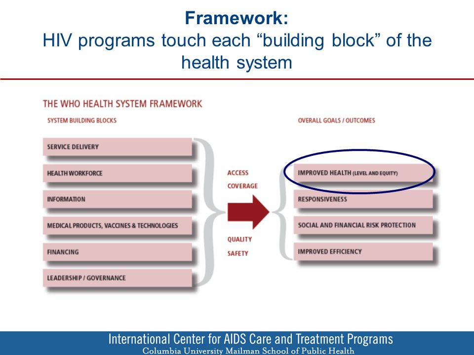 Framework: HIV programs touch each building block of the health system