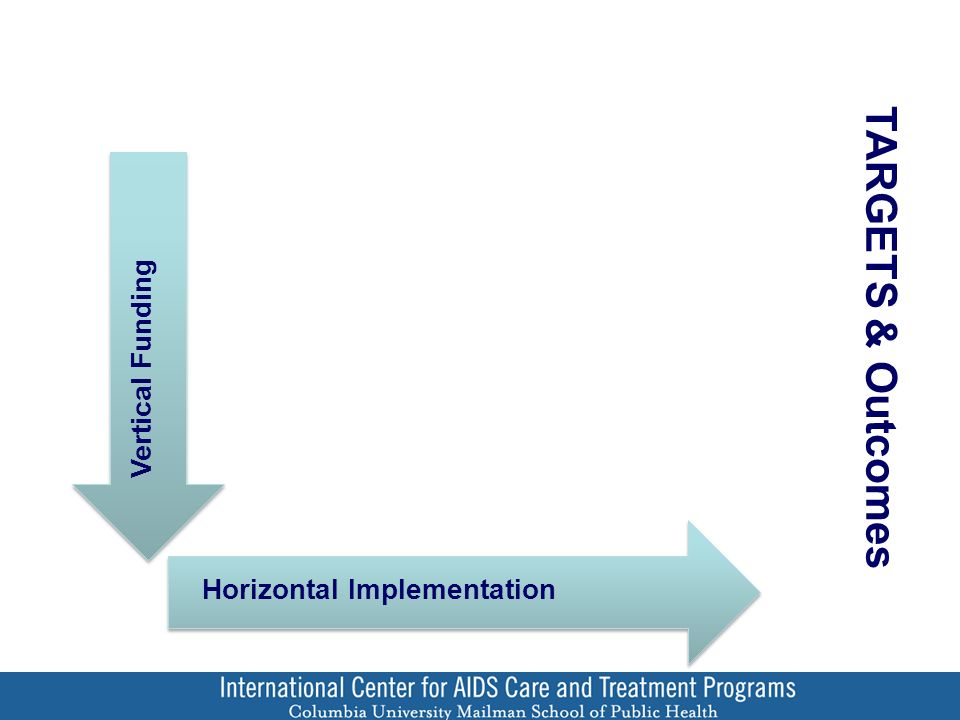 Vertical Funding Horizontal Implementation TARGETS & Outcomes