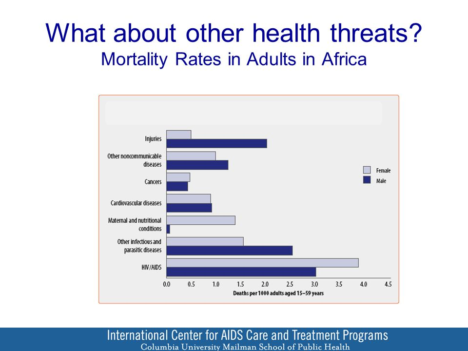 What about other health threats Mortality Rates in Adults in Africa