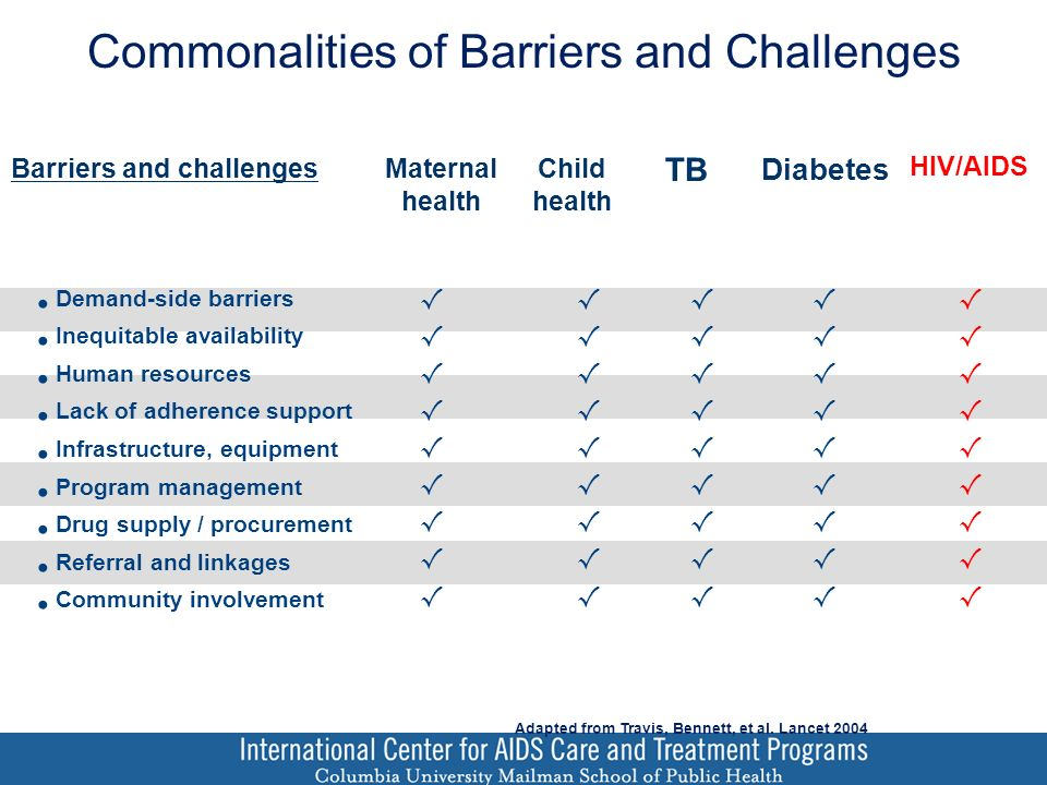 Commonalities of Barriers and Challenges Maternal health Child health TB Diabetes HIV/AIDS Barriers and challenges Demand-side barriers Inequitable availability Human resources Lack of adherence support Infrastructure, equipment Program management Drug supply / procurement Referral and linkages Community involvement Adapted from Travis, Bennett, et al.