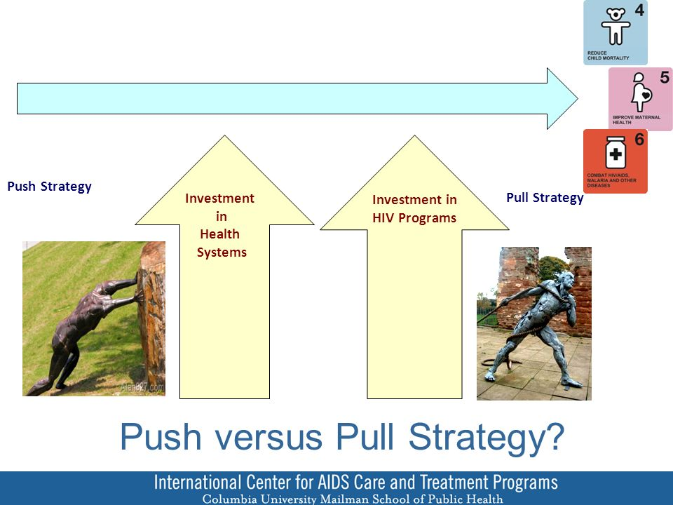 Push versus Pull Strategy.