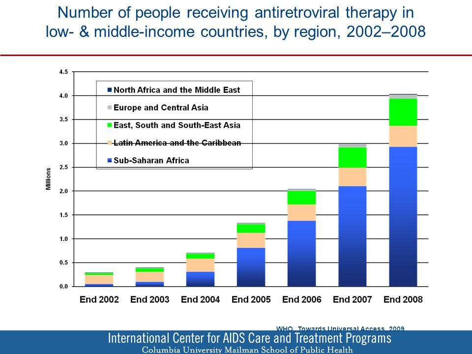 Number of people receiving antiretroviral therapy in low- & middle-income countries, by region, 2002–2008 WHO, Towards Universal Access, 2009
