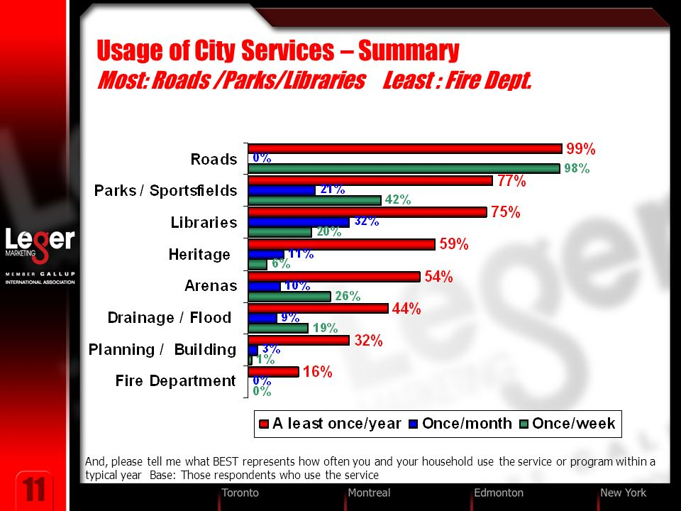 11 Usage of City Services – Summary Most: Roads /Parks/Libraries Least : Fire Dept.