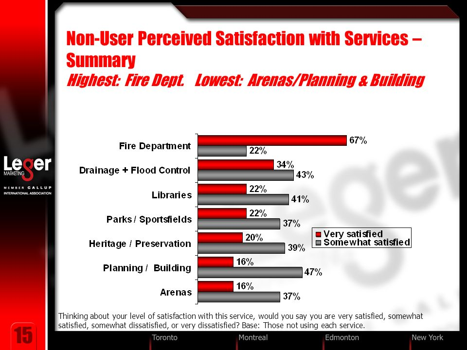 15 Non-User Perceived Satisfaction with Services – Summary Highest: Fire Dept.